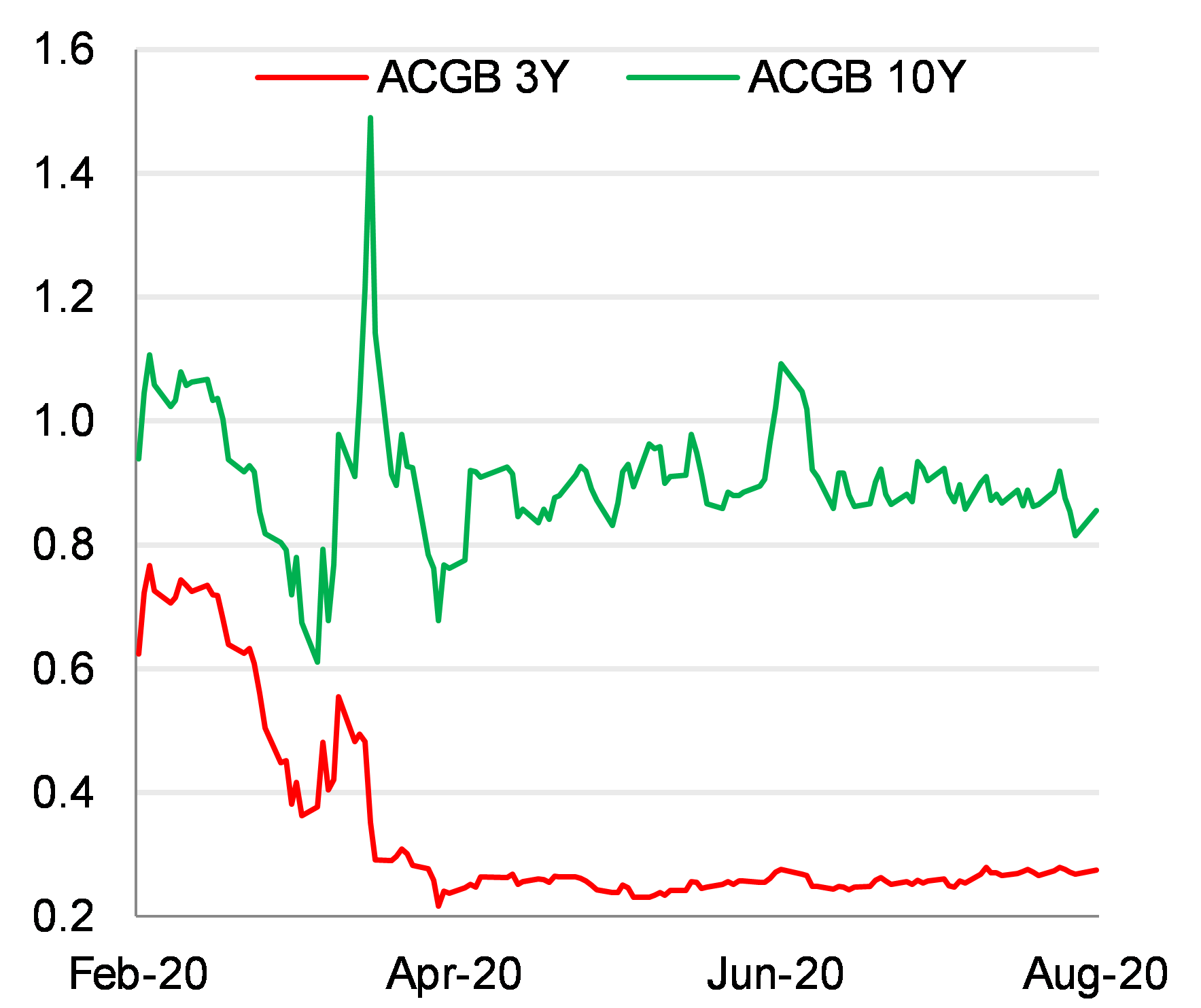Chart 1 - Australian bond yields