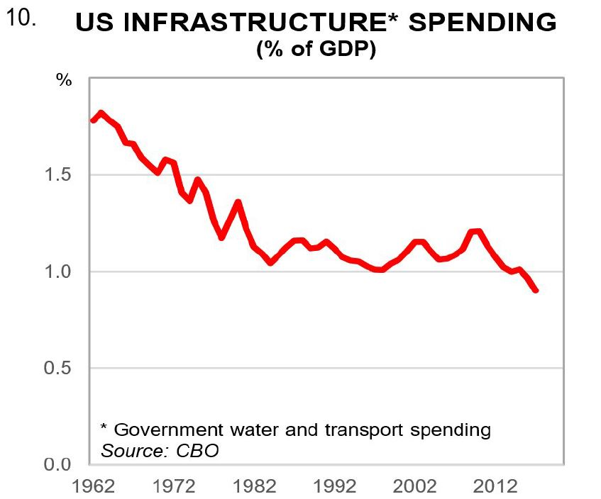 US infrastructure* spending (% of GDP)