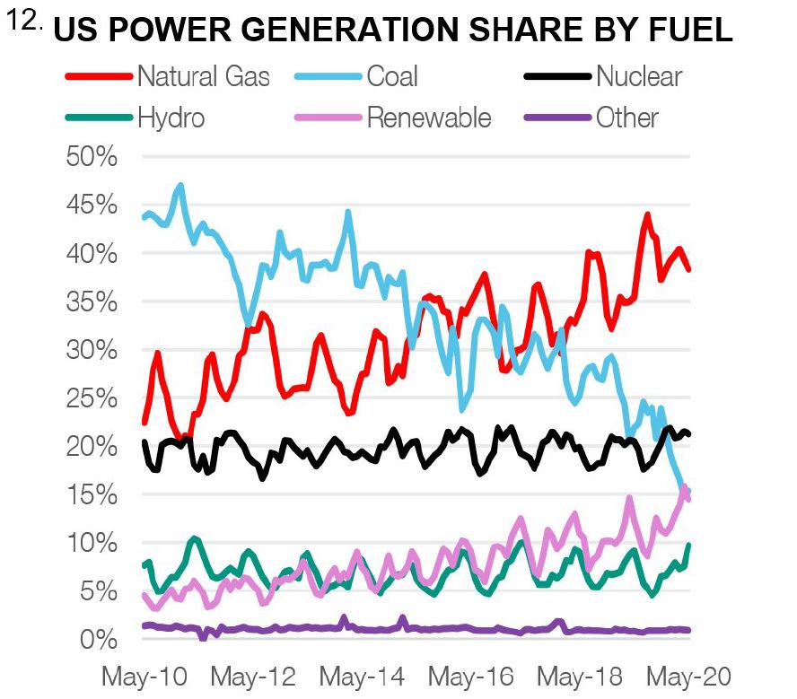 US power generation share by fuel