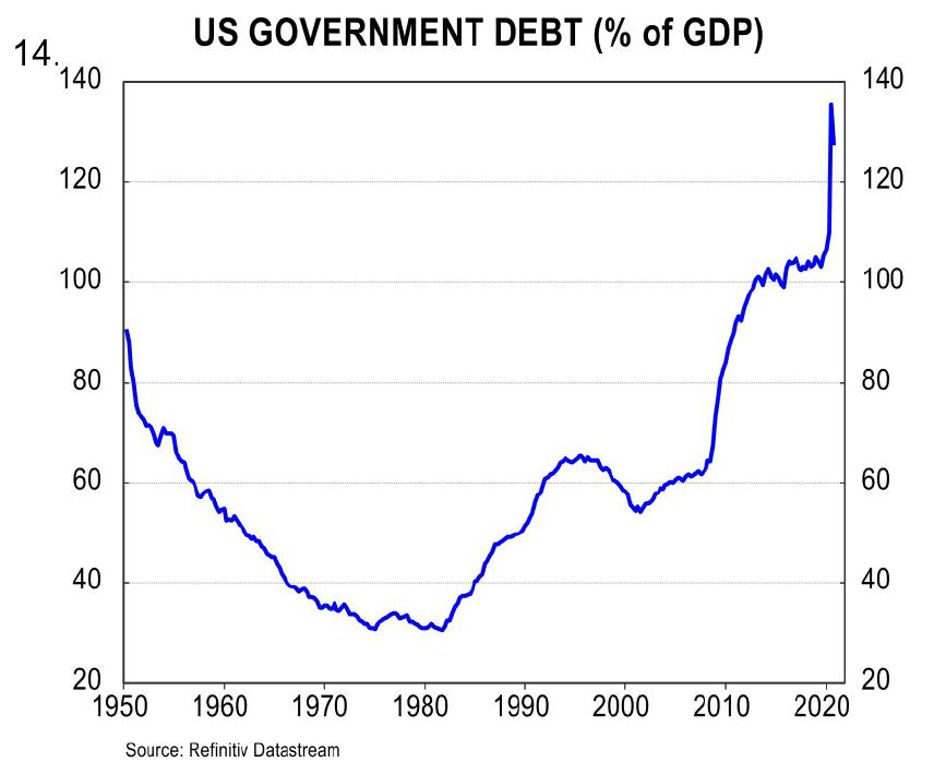 US government debt (% of GDP)