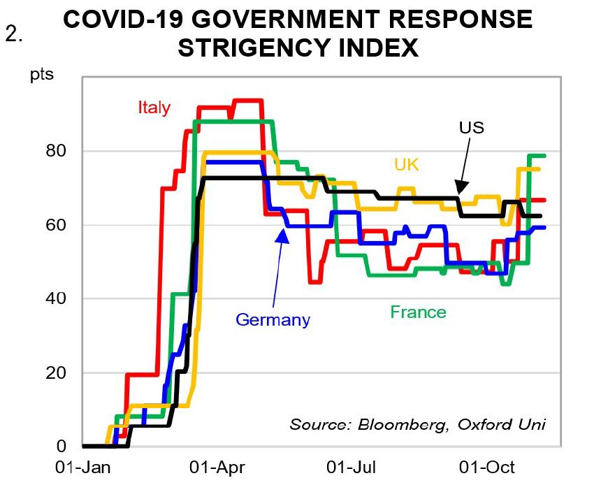 COVID-19 government response strigency index