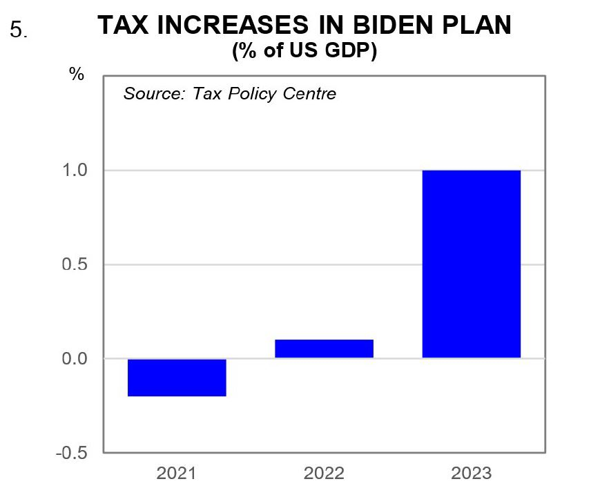 Tax increases in Biden plan (% of US GDP)