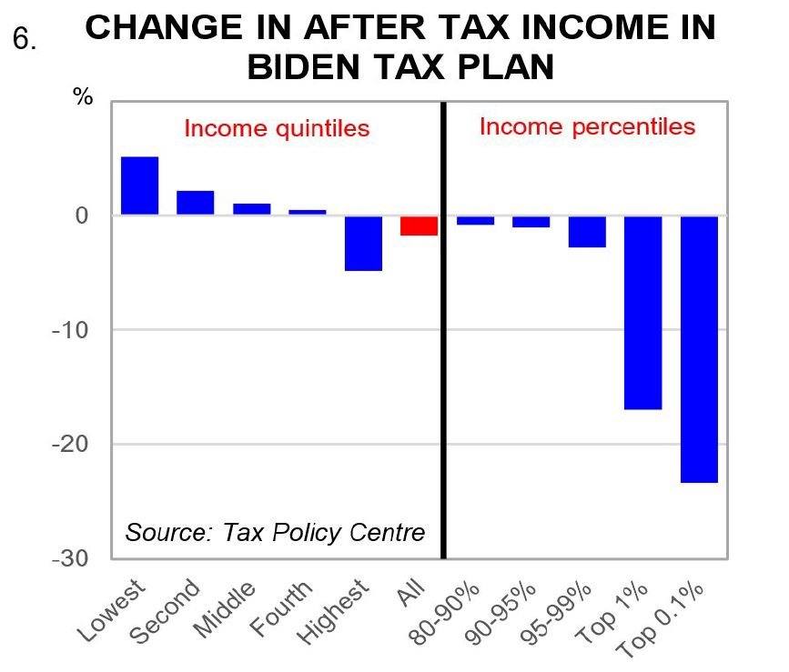Change in after tax income in Biden tax plan