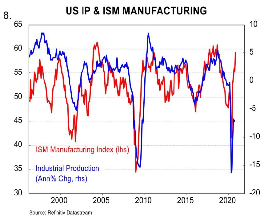 US IP and ISM manufacturing