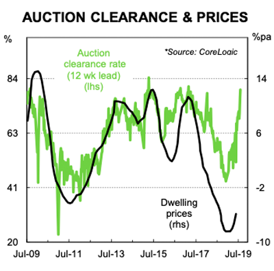 Chart 5 – Dwelling prices and auction clearance rates