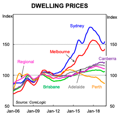 Chart 4 – Dwelling price moves